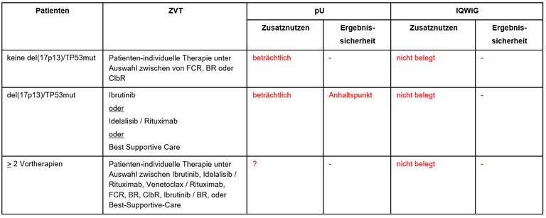 Acalabrutinib-mono-zweitlinie.PNG
