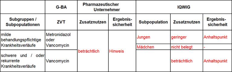 Fidaxomicin-Tabelle1.PNG