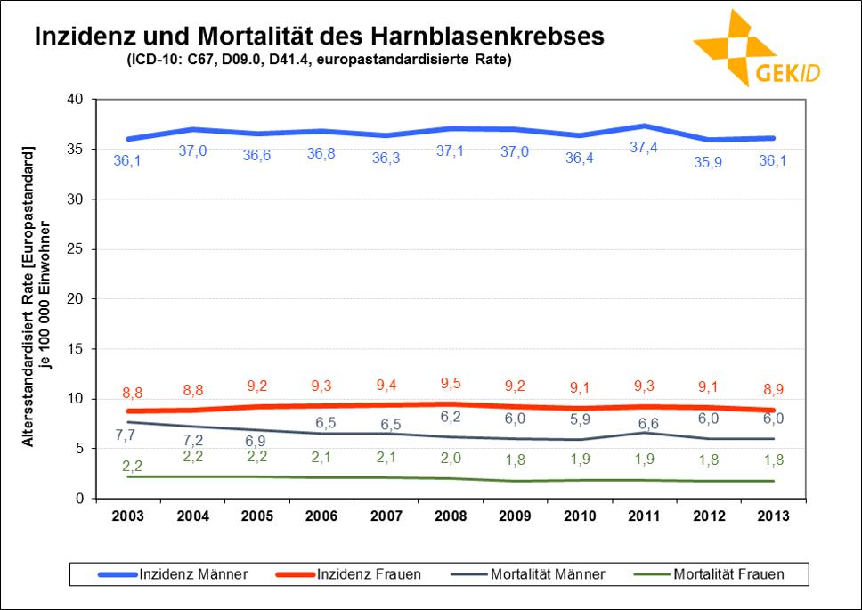 Neuerkrankungs- und Sterberaten (altersstandardisiert, Europastandard) des Harnblasenkrebses (inklusive in situ-Tumoren bei Inzidenz) in Deutschland im zeitlichen Verlauf