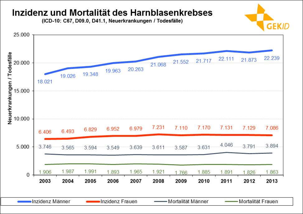 Neuerkrankungs- und Sterbefälle des Harnblasenkrebses (inklusive in situ-Tumoren bei Inzidenz) in Deutschland im zeitlichen Verlauf