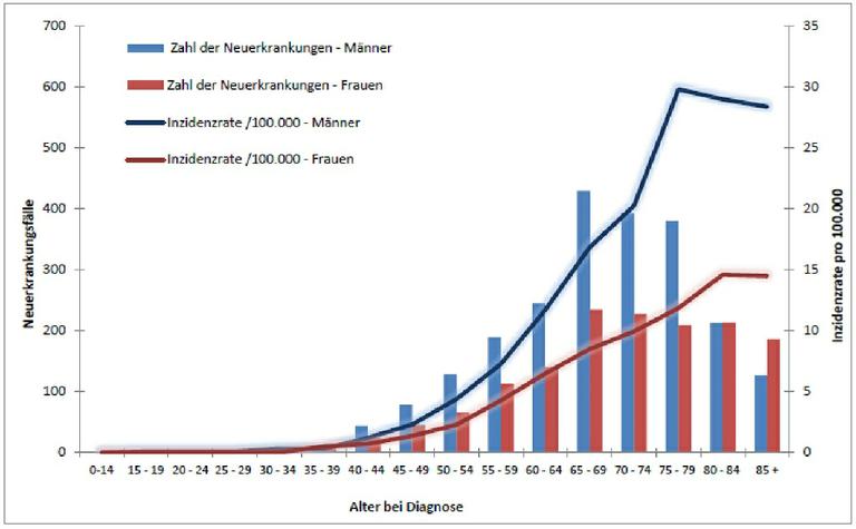 Neuerkrankungen an CLL in Deutschland