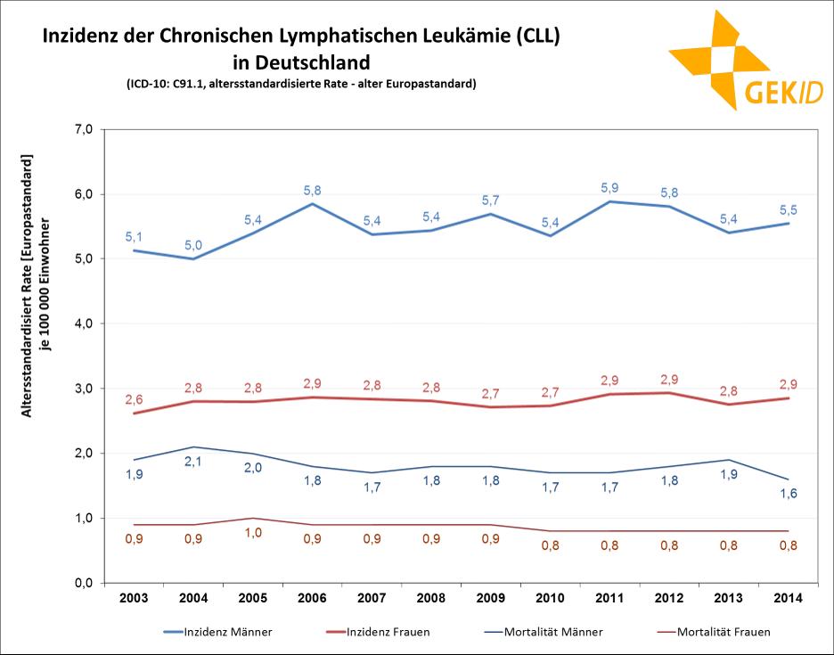 Inzidenz der CLL in Deutschland - altersstandardisierte geschätzte Rate (alter Europastandard)