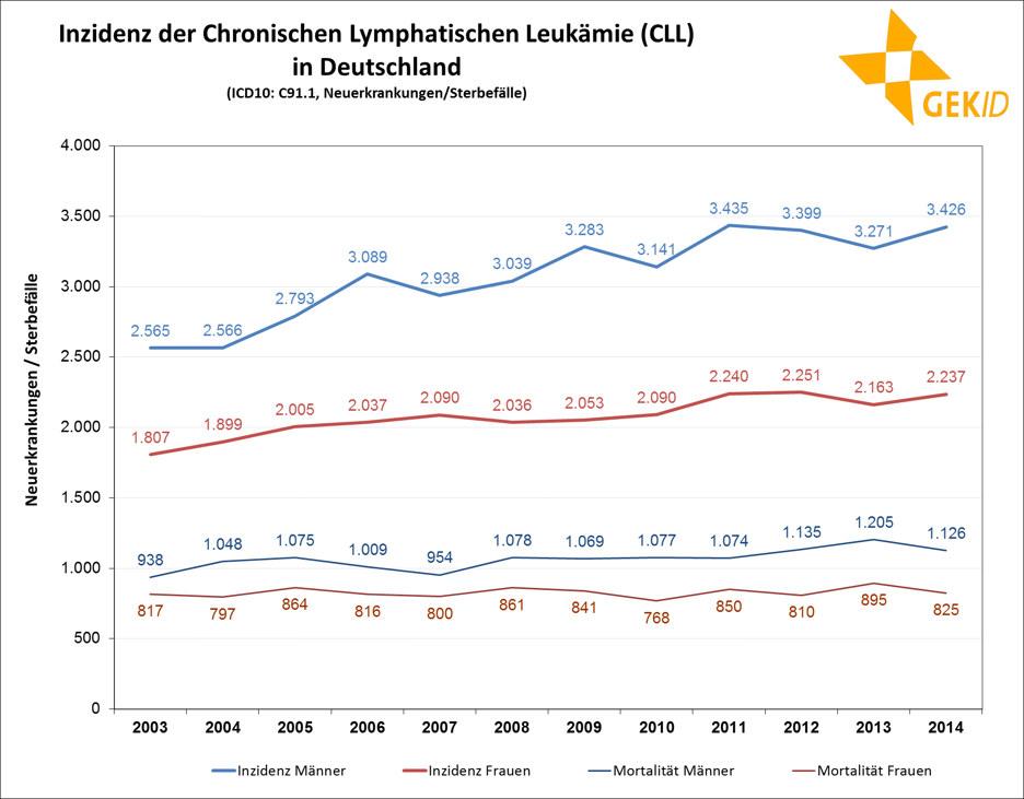 Inzidenz der CLL in Deutschland (Neuerkrankungen / Sterbefälle)