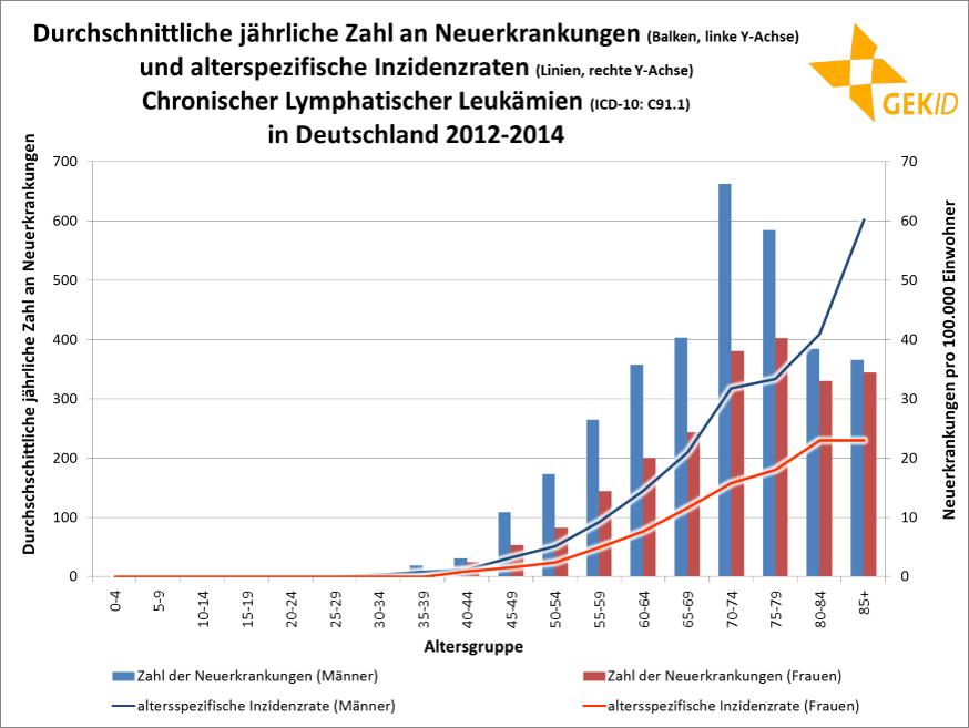 Durchschnittliche jährliche Zahl an Neuerkrankungen und altersspezifische Inzidenzraten der CLL in Deutschland 2012 – 2014