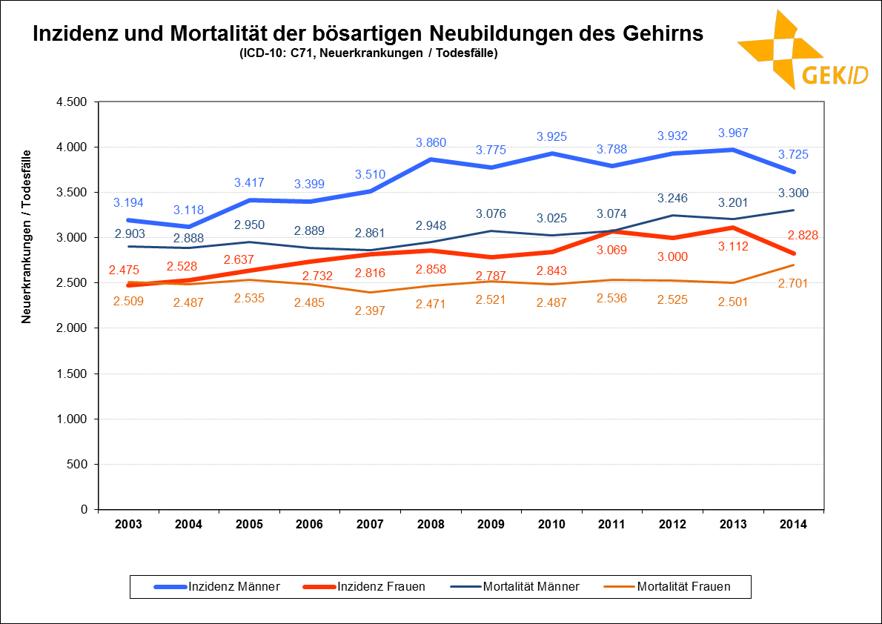 Inzidenz und Mortalität der bösartigen Neubildungen des Gehirns – Fallzahlen