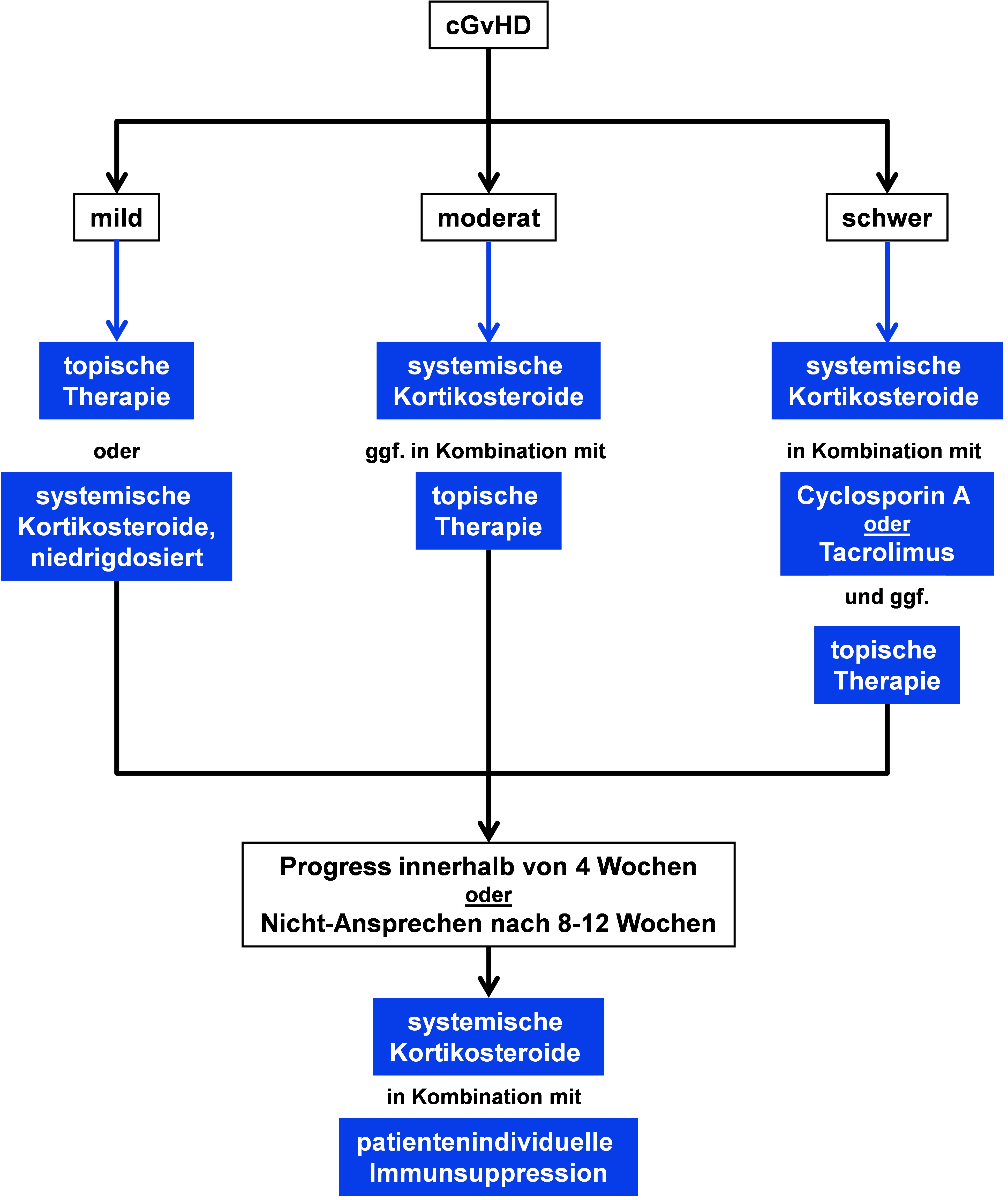 Orientierender Algorithmus zur Therapie der cGvHD