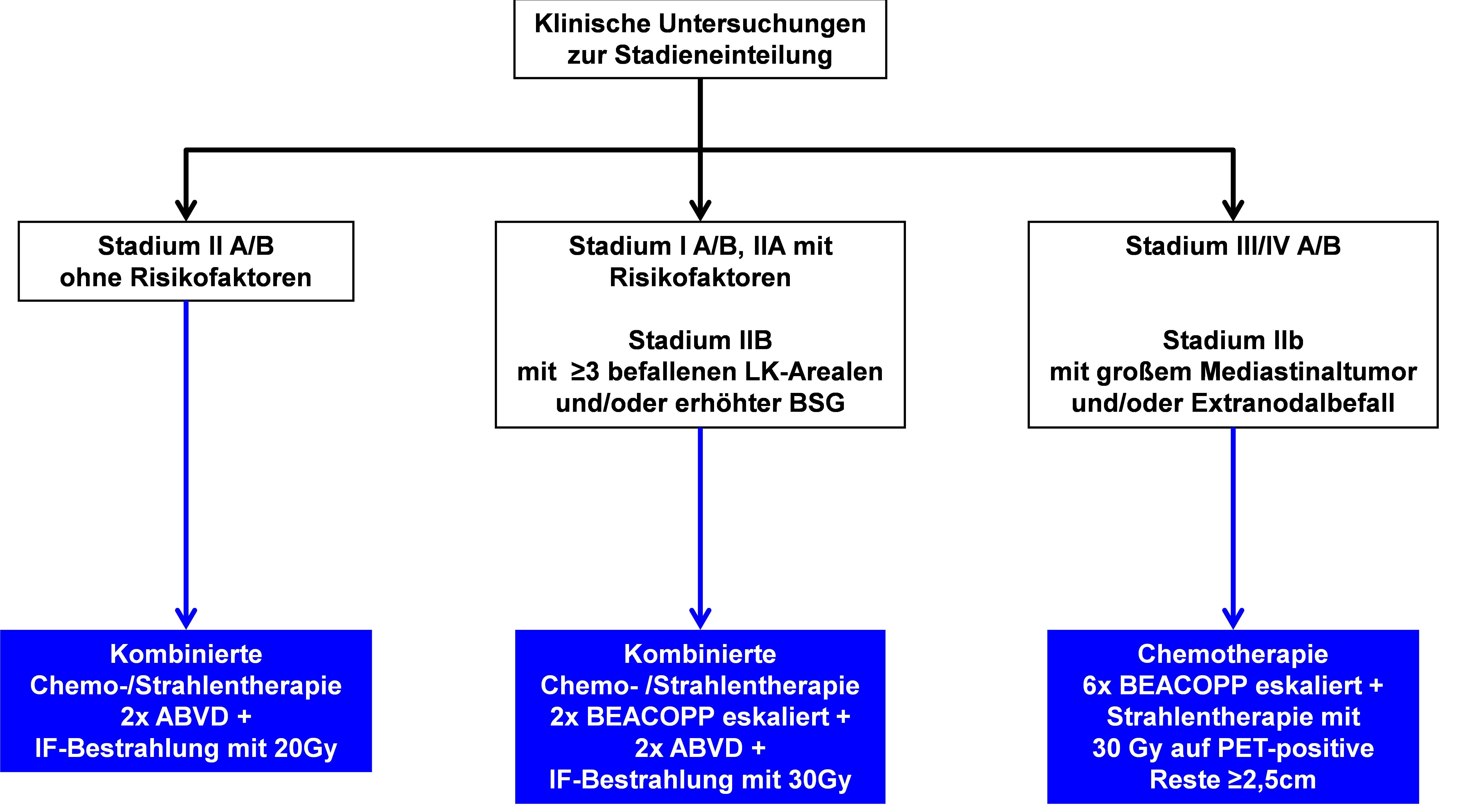 Algorithmus für die stadienadaptierte Therapie bei Erstdiagnose von Patienten zwischen 18 und 60 Jahren (außerhalb von Studien)