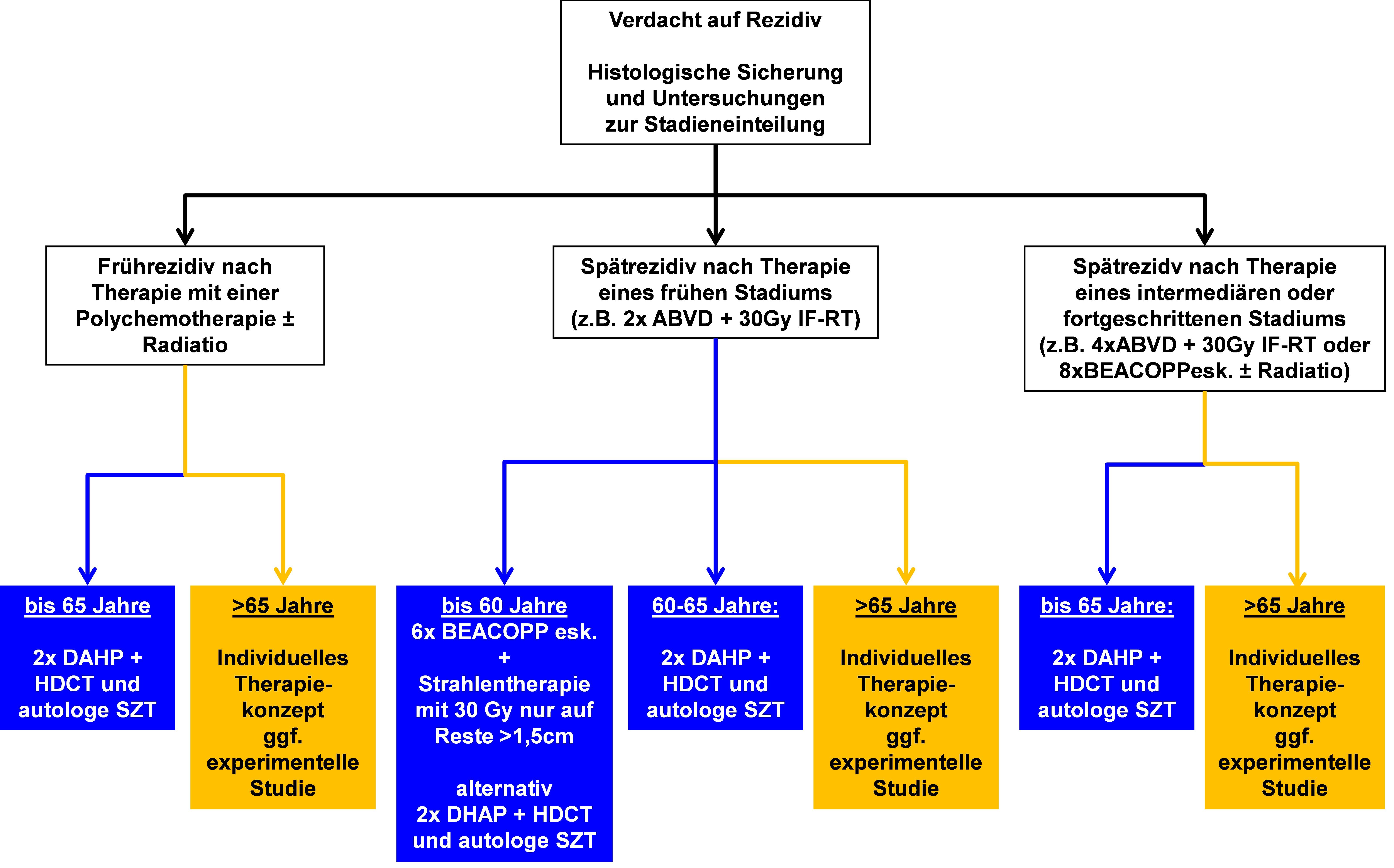 Algorithmus für die Therapie im ersten Rezidiv (außerhalb von Studien)