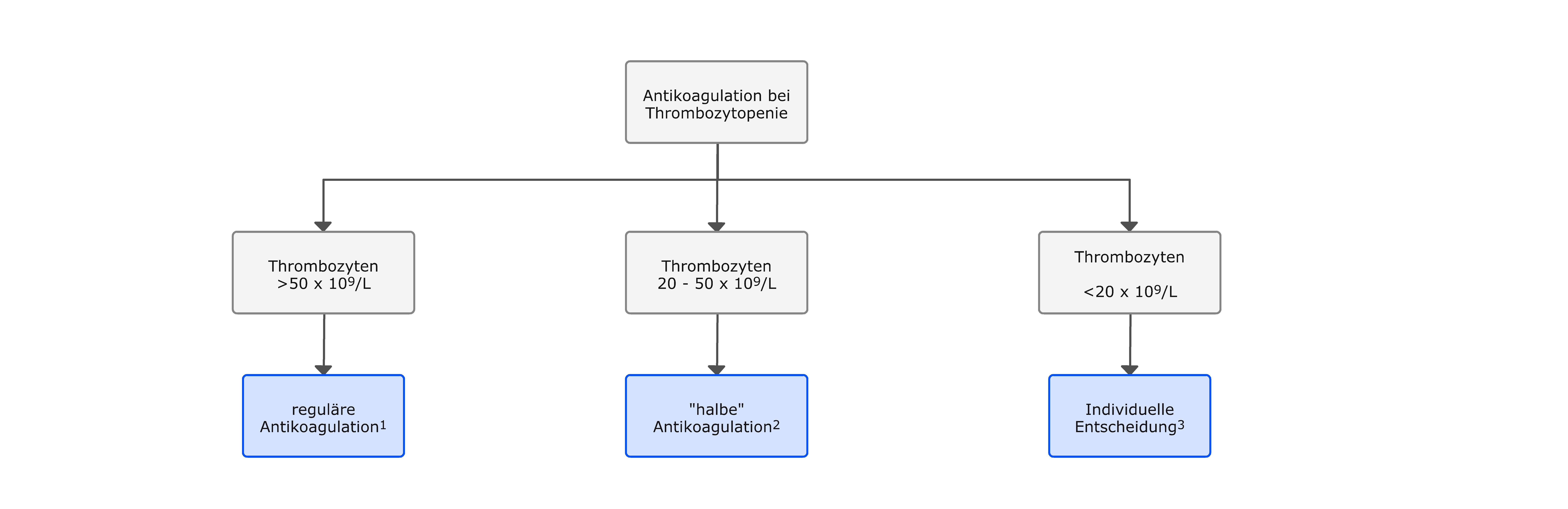 Antikoagulation bei Thrombozytopenie