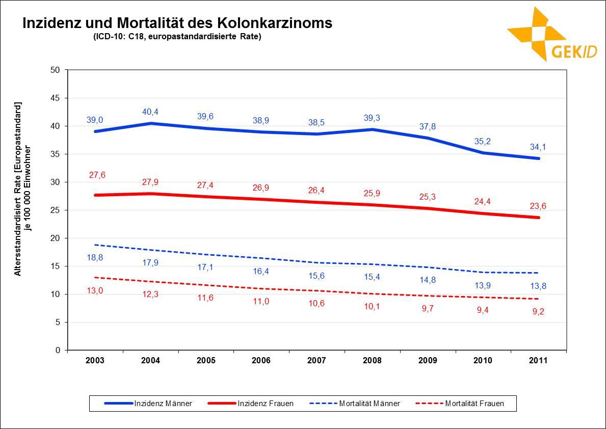 Inzidenz und Mortalität des Kolonkarzinoms in Deutschland (europastandardisierte Rate )