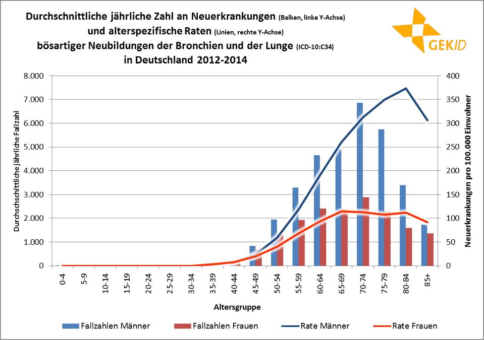 Altersspezifische Inzidenz des Lungenkarzinoms in Deutschland (Frauen/Männer)