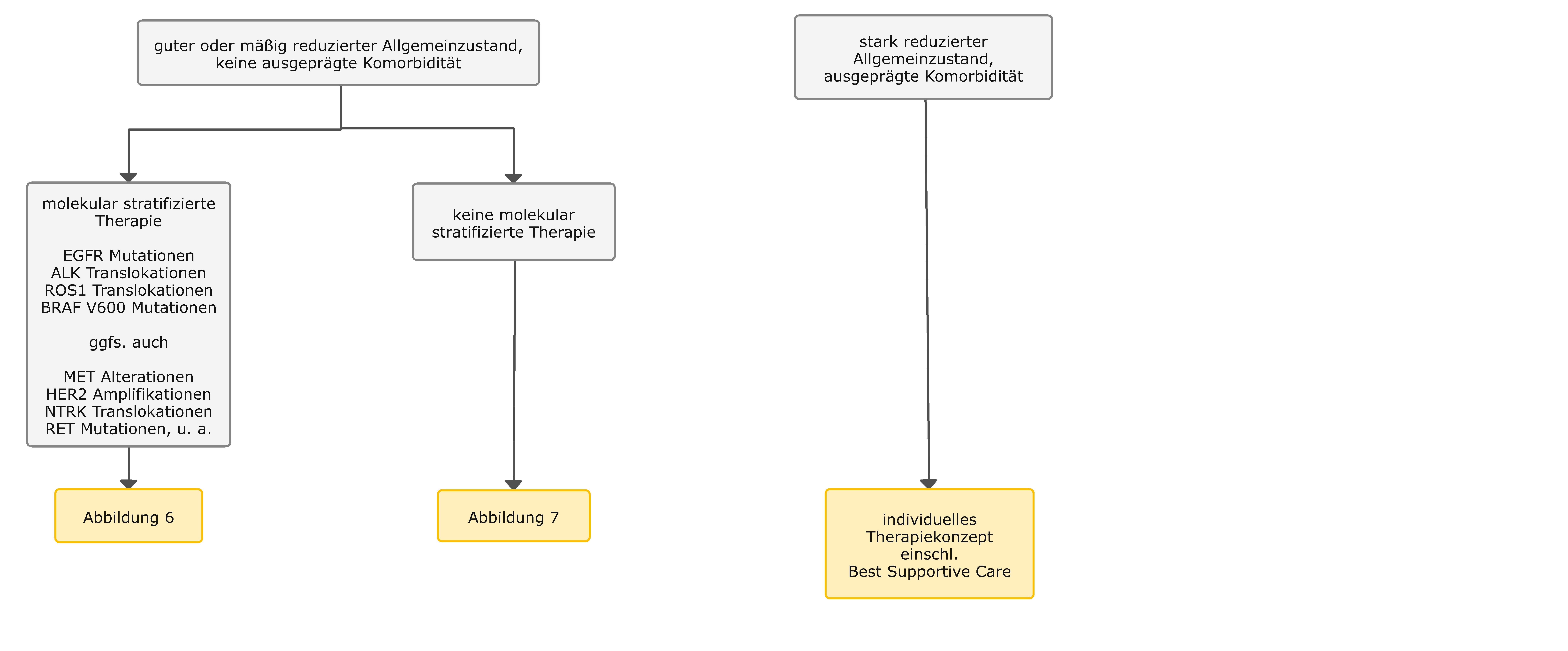 Algorithmus für die medikamentöse Therapie in fortgeschrittenen Stadien – Übersicht