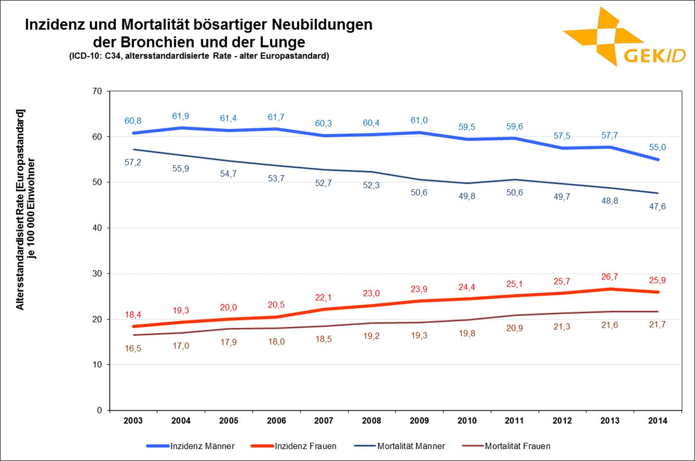 Inzidenz und Mortalität des Lungenkarzinoms in Deutschland (altersstandardisierte Rate) 1