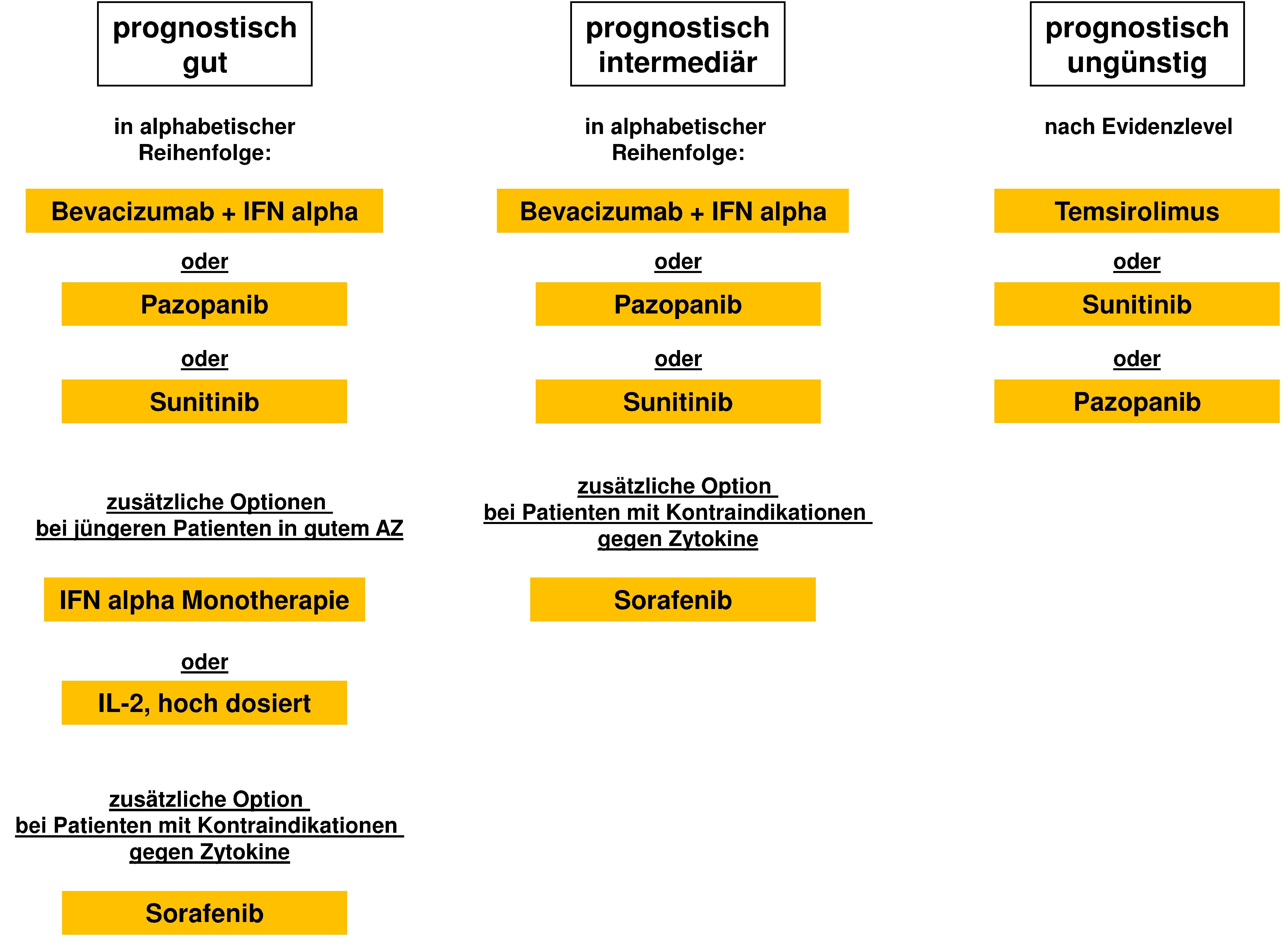 Algorithmus für die medikamentöse Erstlinientherapie