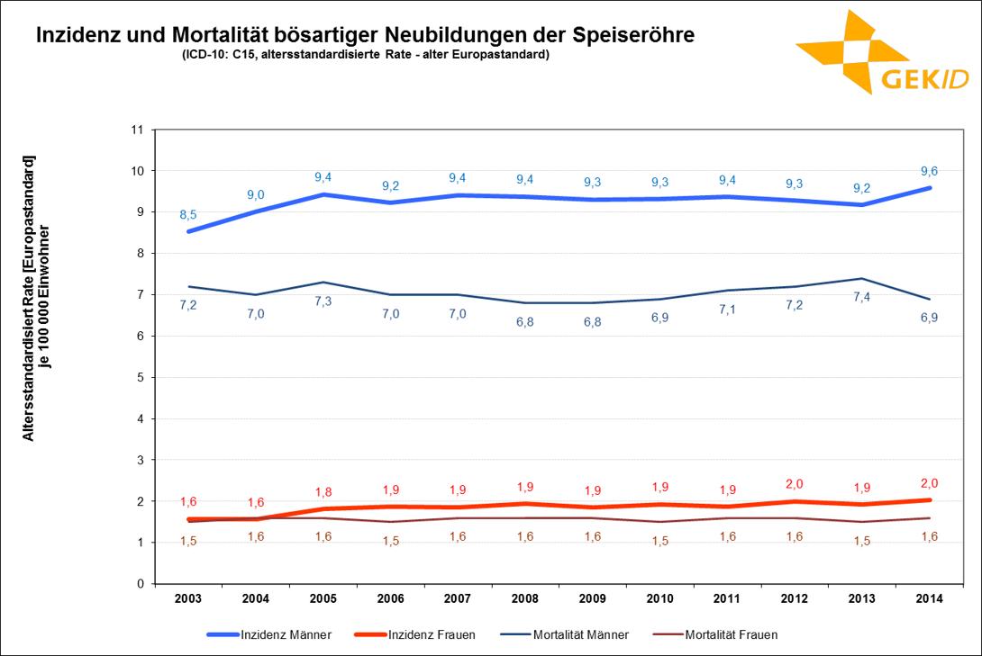 Inzidenz und Mortalität bösartiger Neubildungen der Speiseröhre – Altersstandardisierte Raten (alter Europastandard)