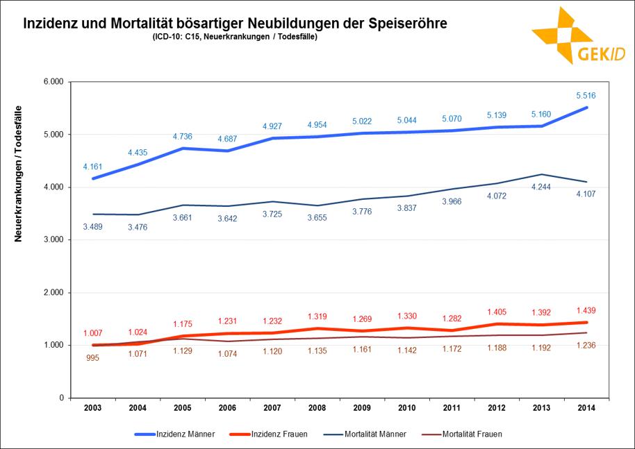 Inzidenz und Mortalität bösartiger Neubildungen der Speiseröhre – Fallzahlen