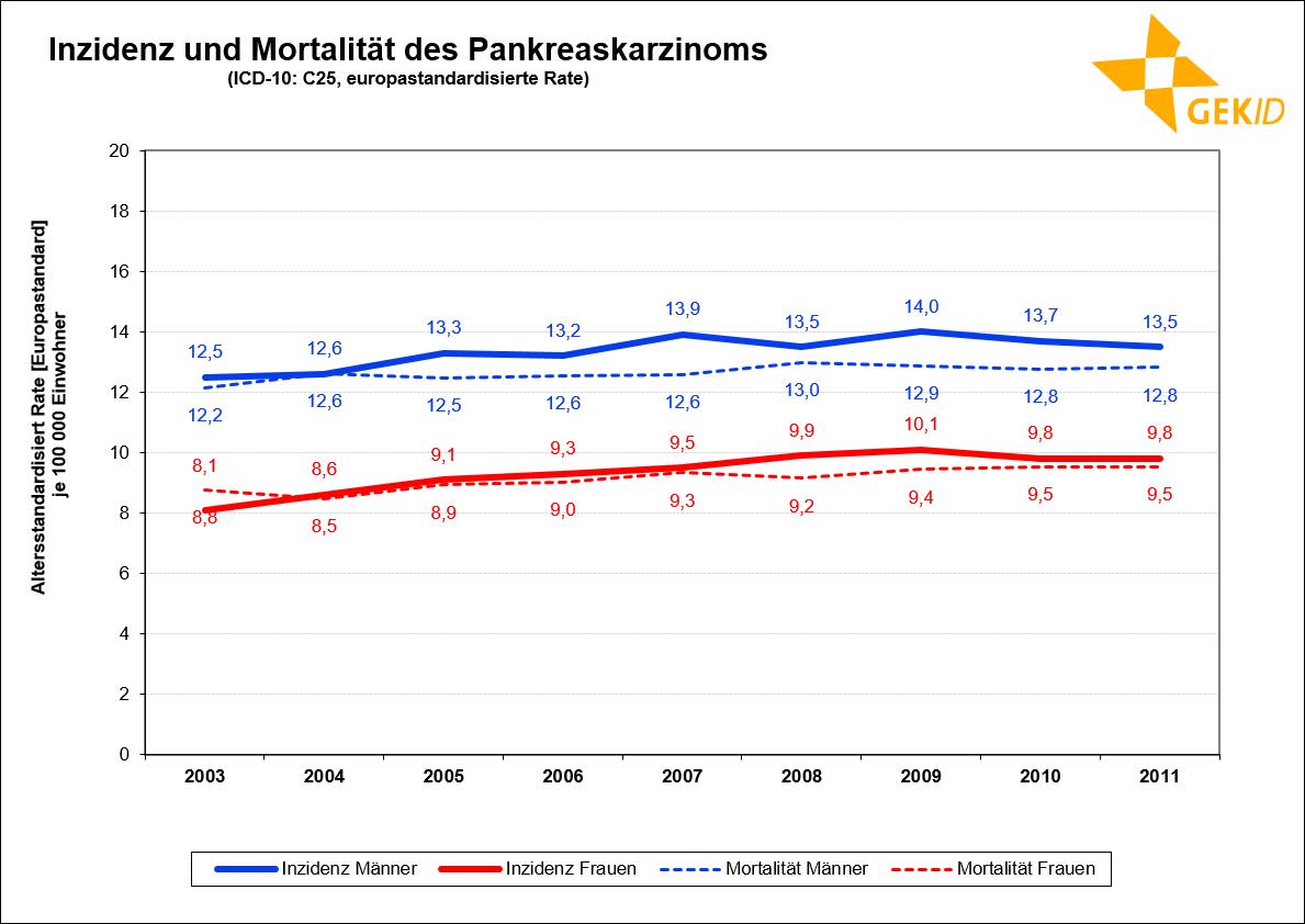 Inzidenz und Mortalität des Pankreaskarzinoms in Deutschland (europastandardisierte Rate )