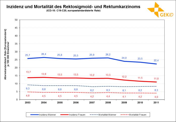 Inzidenz und Mortalität des Rektosigmoid- und Rektumkarzinoms in Deutschland (europastandardisierte Rate )