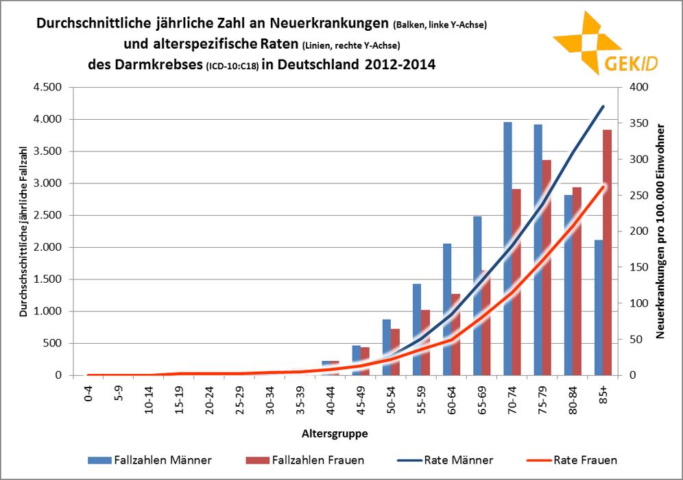 Altersverteilung der Inzidenz spezifische Inzidenzrate des Dickdarmkrebses in Deutschland – altersspezifische Fallzahlen und Raten