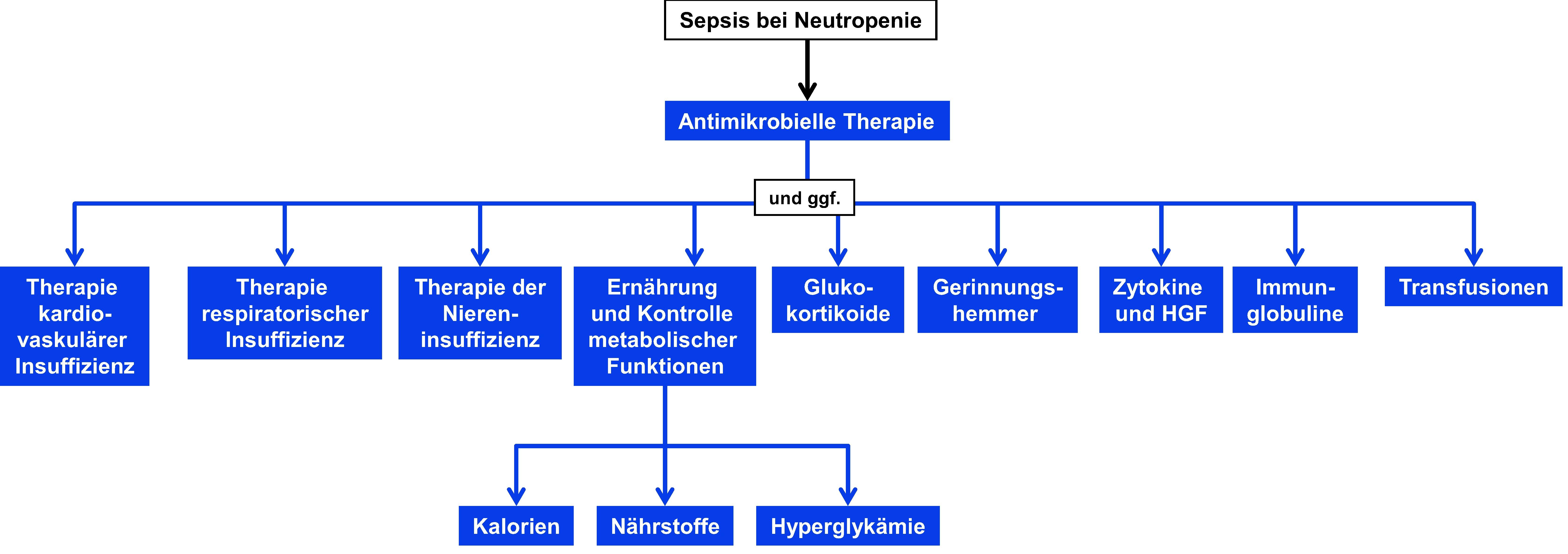 Therapie bei Sepsis in Neutropenie