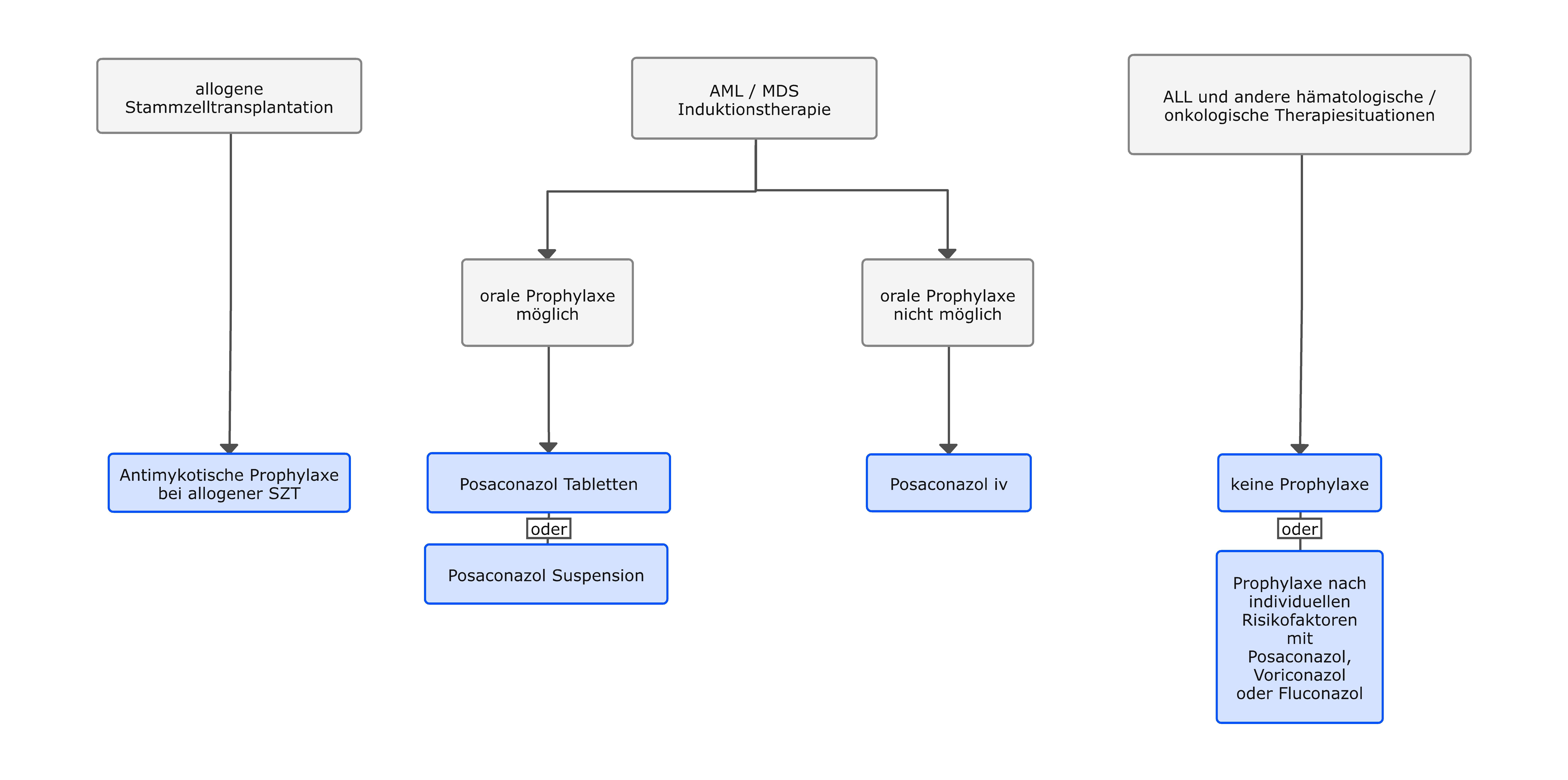 Antimykotische Prophylaxe bei Patienten mit hämatologischen Neoplasien