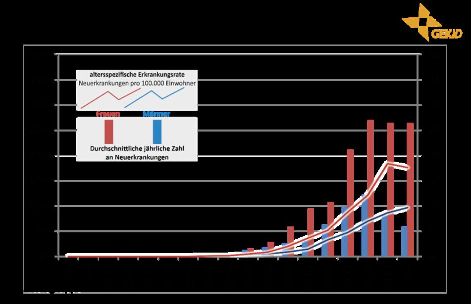 Altersverteilung der Inzidenz maligner biliärer Tumoren in Deutschland (Diagnosejahre 2012-2014) 6 - extrahepatische Cholangiokarzinome