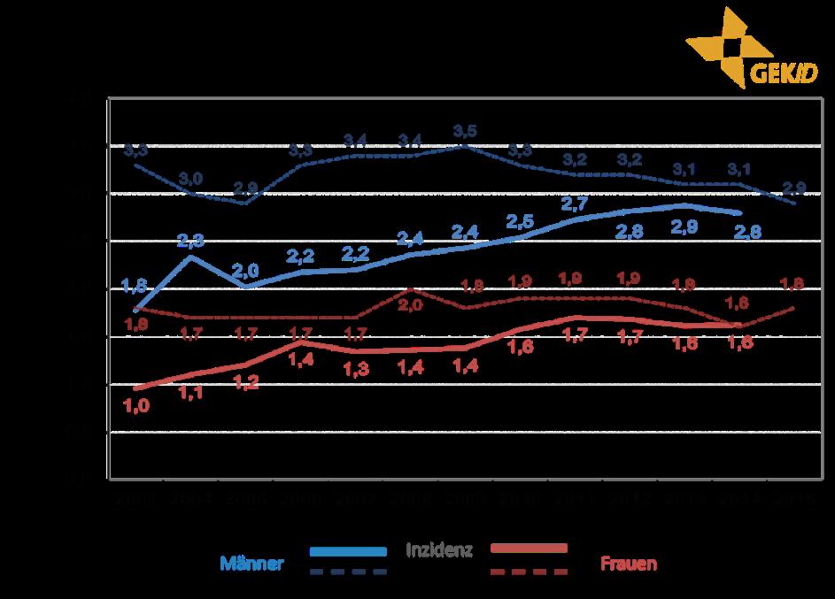 Inzidenz und Mortalität biliärer Karzinome in Deutschland – Altersstandardisierte Raten (alter Europastandard) im zeitlichen Verlauf 5 - intrahepatische Cholangiokarzinome