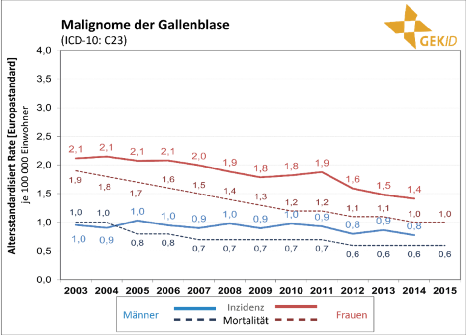 Inzidenz und Mortalität biliärer Karzinome in Deutschland – Altersstandardisierte Raten (alter Europastandard) im zeitlichen Verlauf 5 – Malignome der Gallenblase