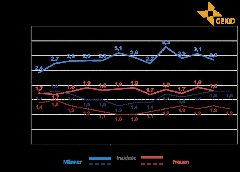 Inzidenz und Mortalität biliärer Karzinome in Deutschland – Altersstandardisierte Raten (alter Europastandard) im zeitlichen Verlauf 5 – extrahepatische Cholangiokarzinome