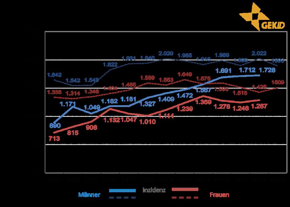 Inzidenz und Mortalität biliärer Karzinome in Deutschland – Zahl der Neuerkrankungen und der Sterbefälle im zeitlichen Verlauf 5 –intrahepatische Cholangiokarzinome