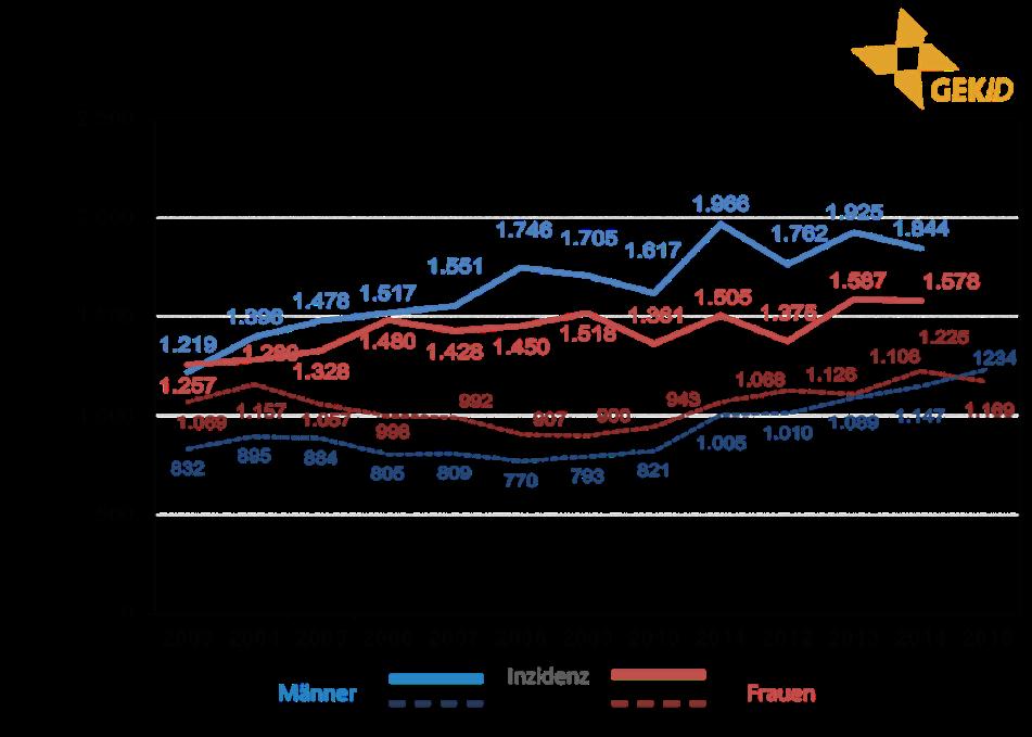 Inzidenz und Mortalität biliärer Karzinome in Deutschland – Zahl der Neuerkrankungen und der Sterbefälle im zeitlichen Verlauf 5 –Malignome der Gallenblase