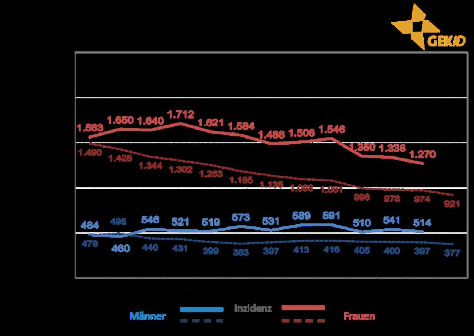 Inzidenz und Mortalität biliärer Karzinome in Deutschland – Zahl der Neuerkrankungen und der Sterbefälle im zeitlichen Verlauf 5 – extrahepatische Cholangiokarzinome