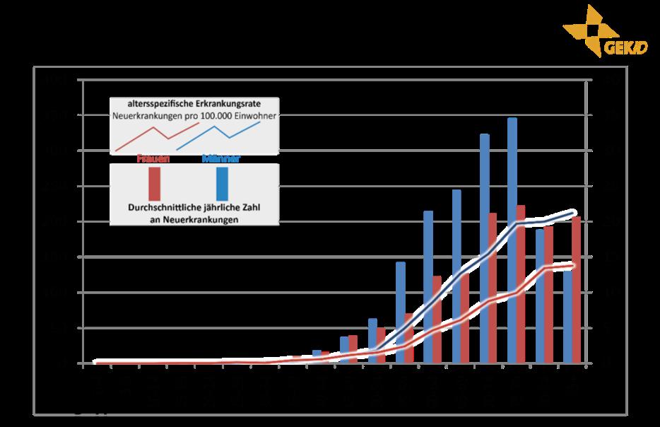 Altersverteilung der Inzidenz biliärer Karzinome in Deutschland (Diagnosejahre 2012-2014) 7 - intrahepatische Cholangiokarzinome