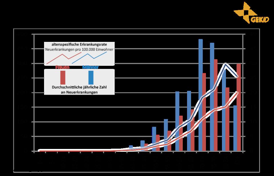 Altersverteilung der Inzidenz maligner biliärer Tumoren in Deutschland (Diagnosejahre 2012-2014) 6 - Malignome der Gallenblase