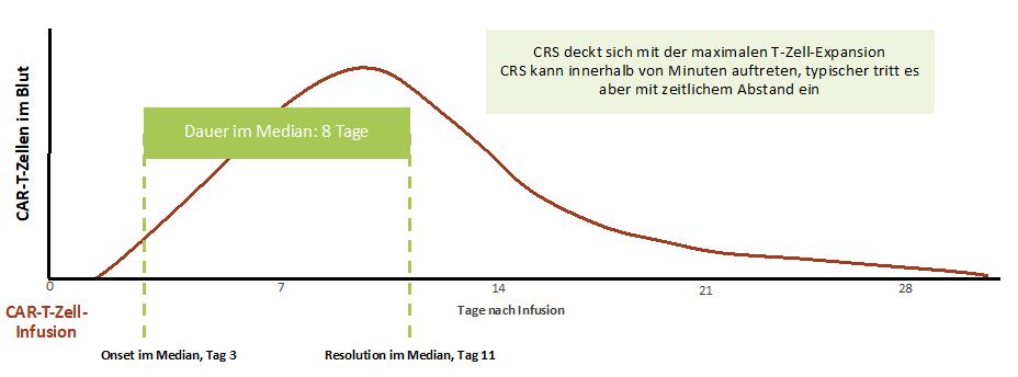 Zeitlicher Verlauf des CRS. 1415