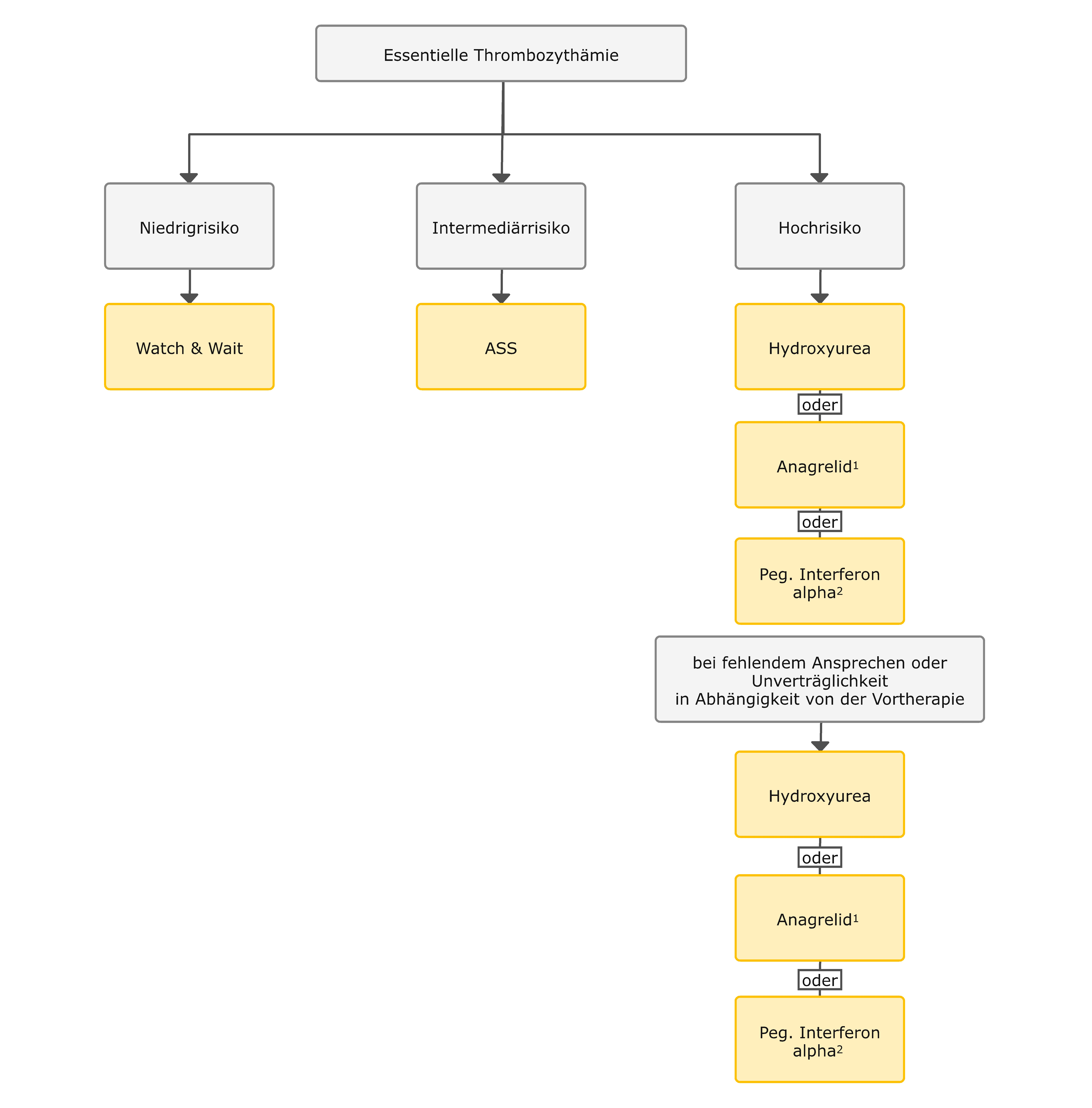 Risikoadaptierte Therapie von Patienten mit Essentieller Thrombozythämie (ET)