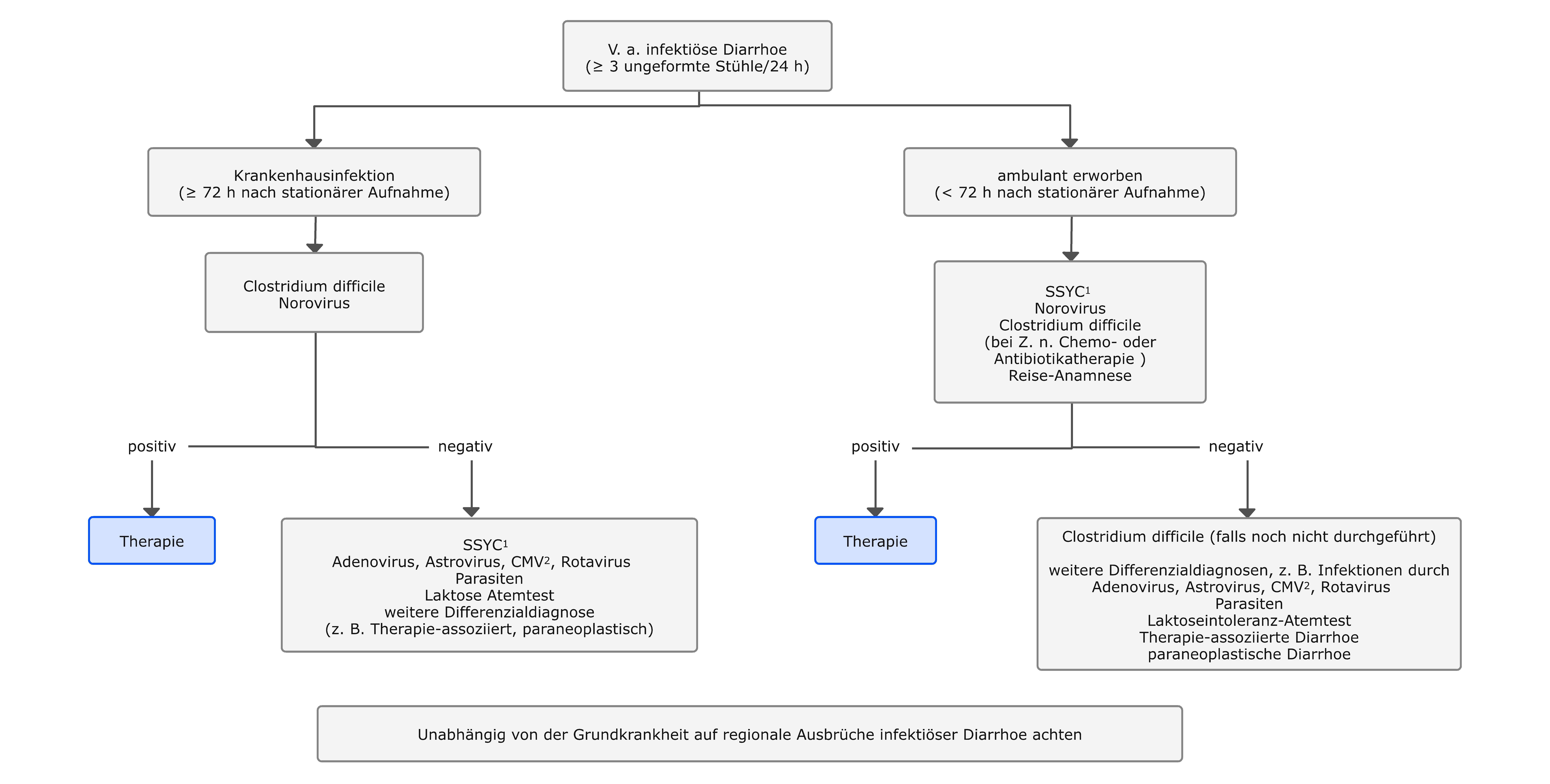 Diagnostisches Vorgehen bei V. a. infektiöse Diarrhoe
