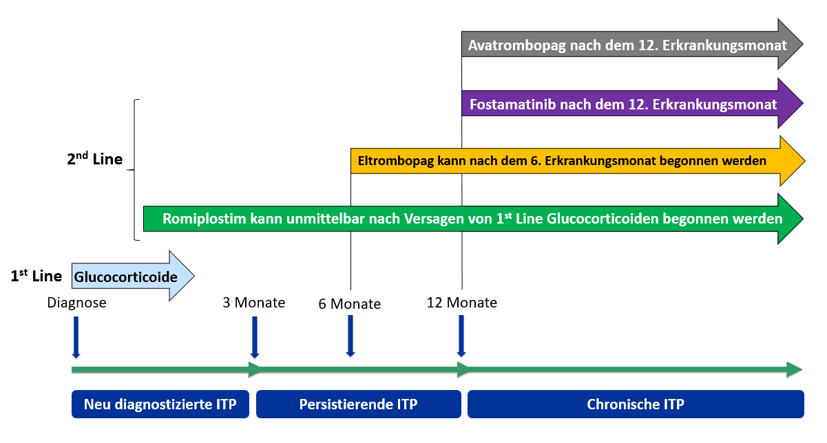 Krankheitsphasen der ITP und Zulassungsstatus der verschiedenen Wirkstoffe