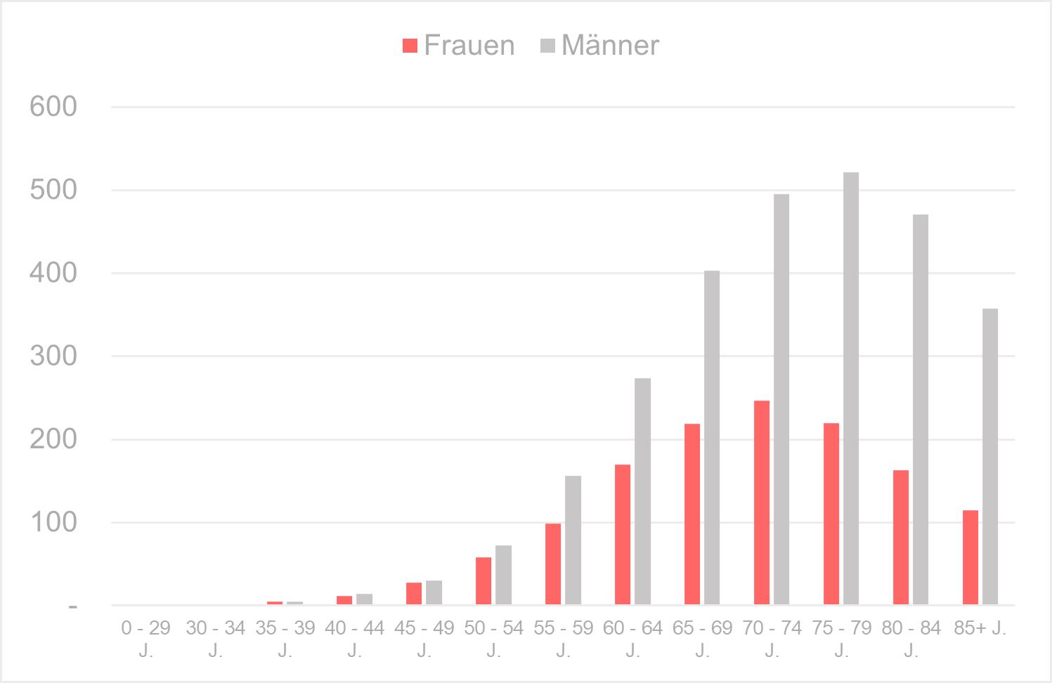 Geschätzte Inzidenz des Lungenkrebses (ICD 10: C33-C34) in Deutschland– Altersstandardisierte Raten (alter Europastandard) 3