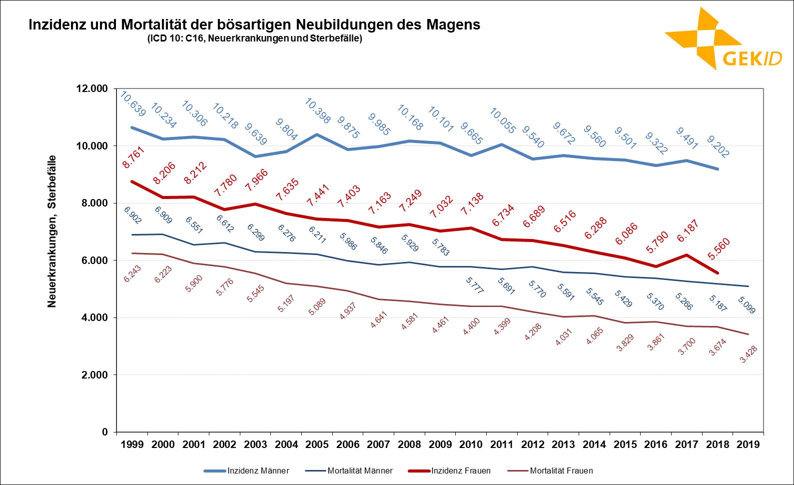Geschätzte Inzidenz des Magenkrebses (ICD 10: C16) in Deutschland– Fallzahlen;Quelle: Zentrum für Krebsregisterdaten, Datenbankabfrage