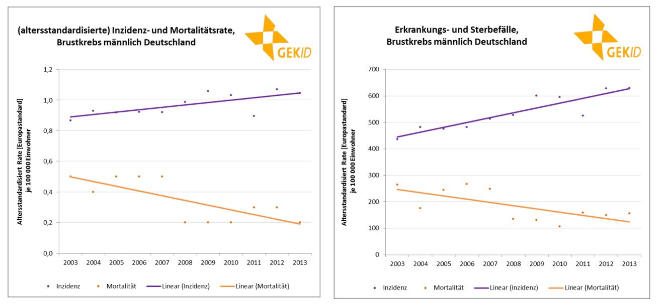 Zeitliche Entwicklung der Brustkrebsinzidenz und -mortalität bei Männern in Deutschland