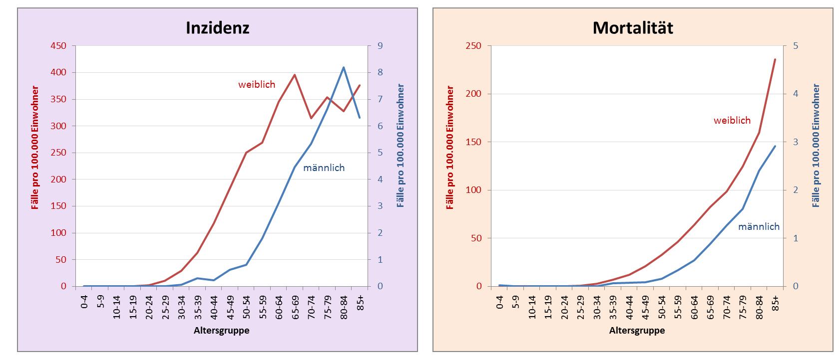 Vergleich der Altersverteilung bei Inzidenz und Mortalität zwischen den Geschlechtern beim Brustkrebs in Deutschland 2009 – 2013