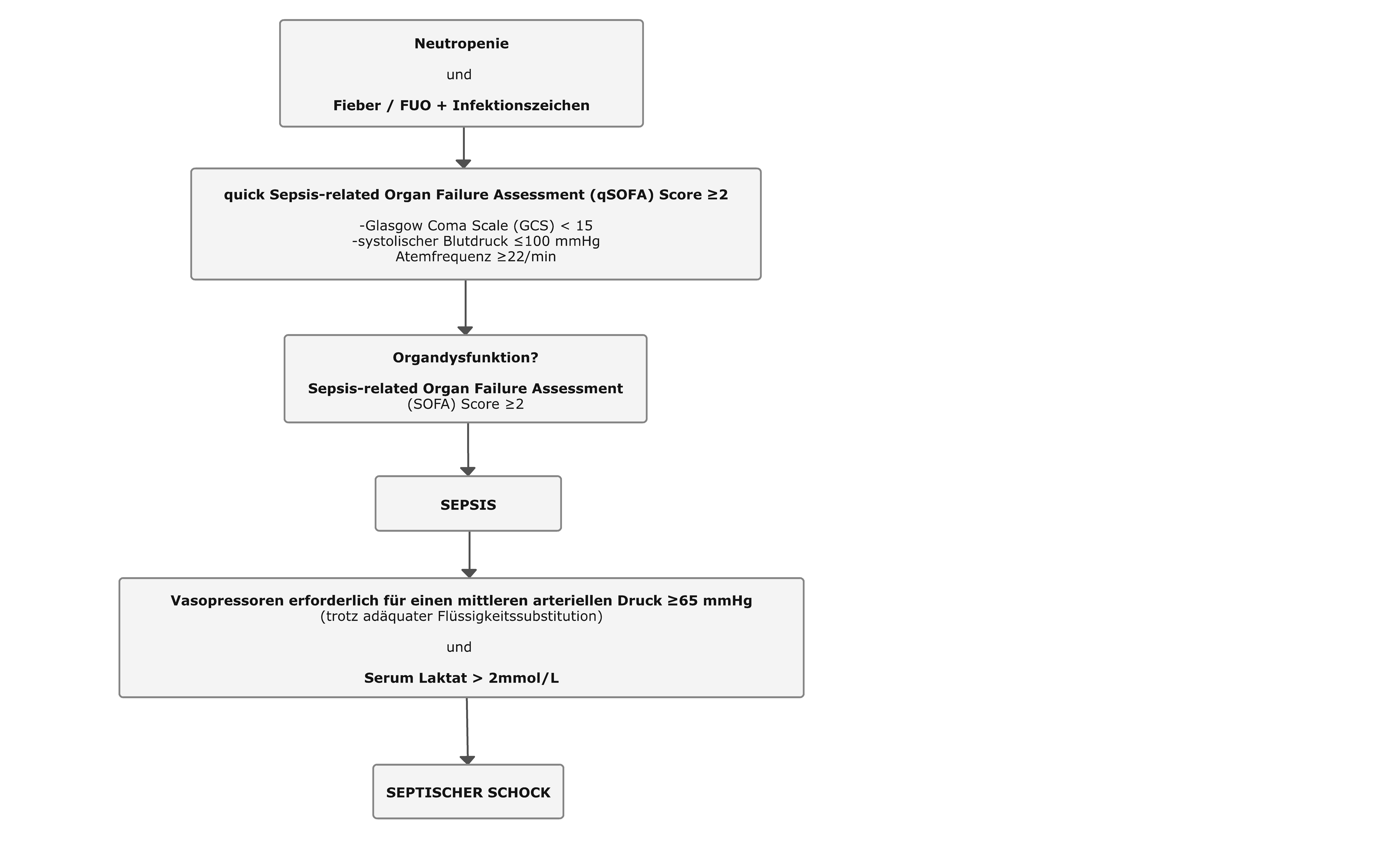 Definition von Sepsis und septischem Schock