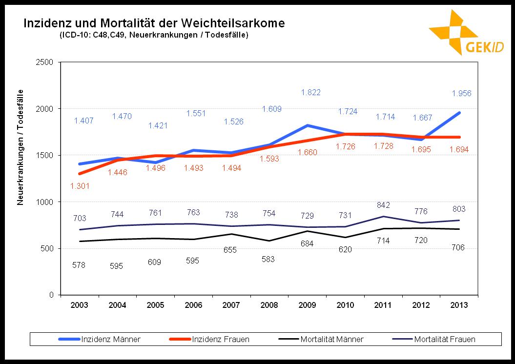 Inzidenz und Mortalität der Weichteilsarkome in Deutschland 59