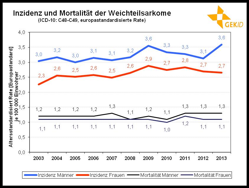 Altersstandardisierte Inzidenz und Mortalität der Weichteilsarkome in Deutschland 59