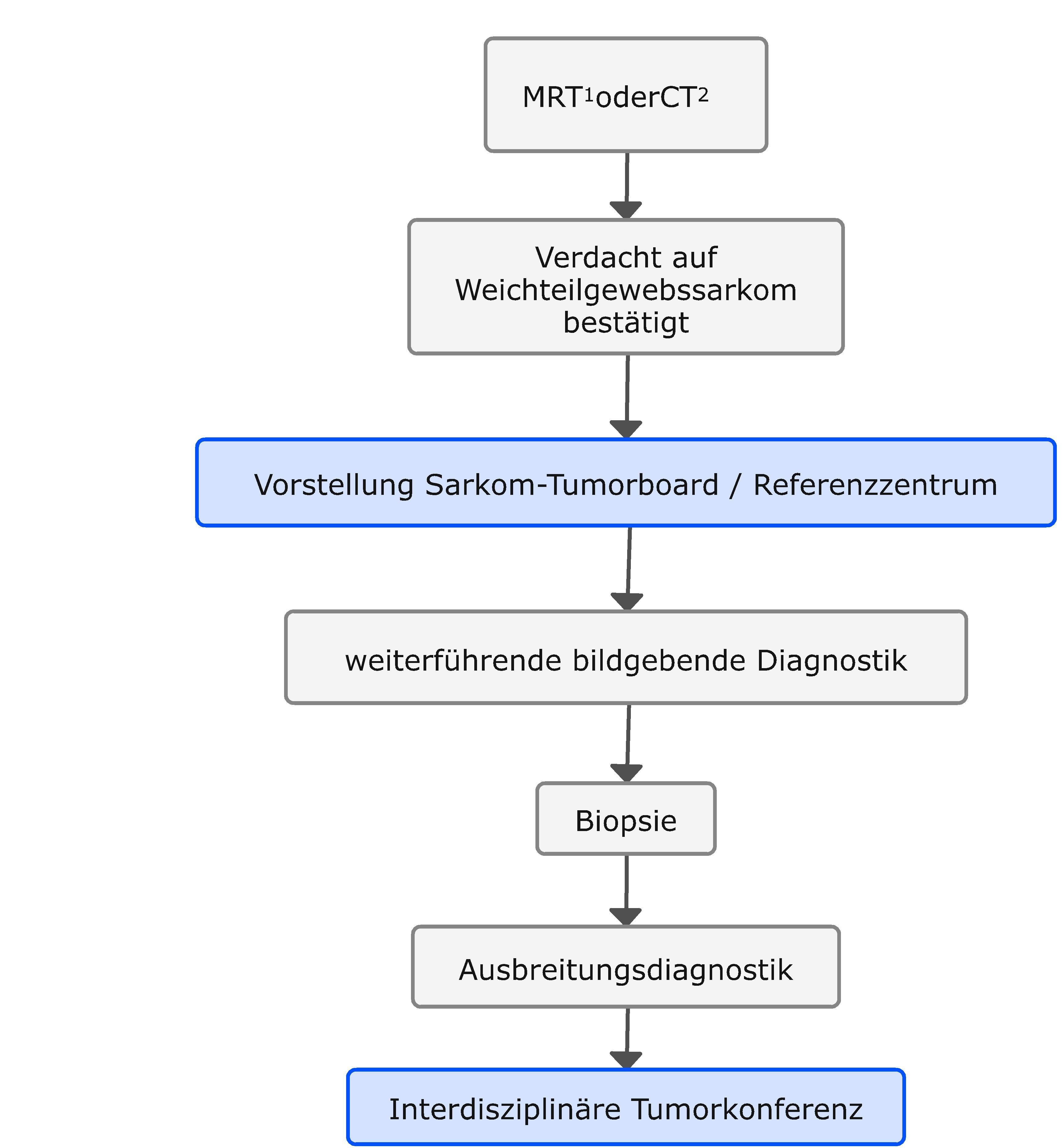 Algorithmus für die Diagnostik bei klinischem Verdacht auf ein Weichgewebssarkom