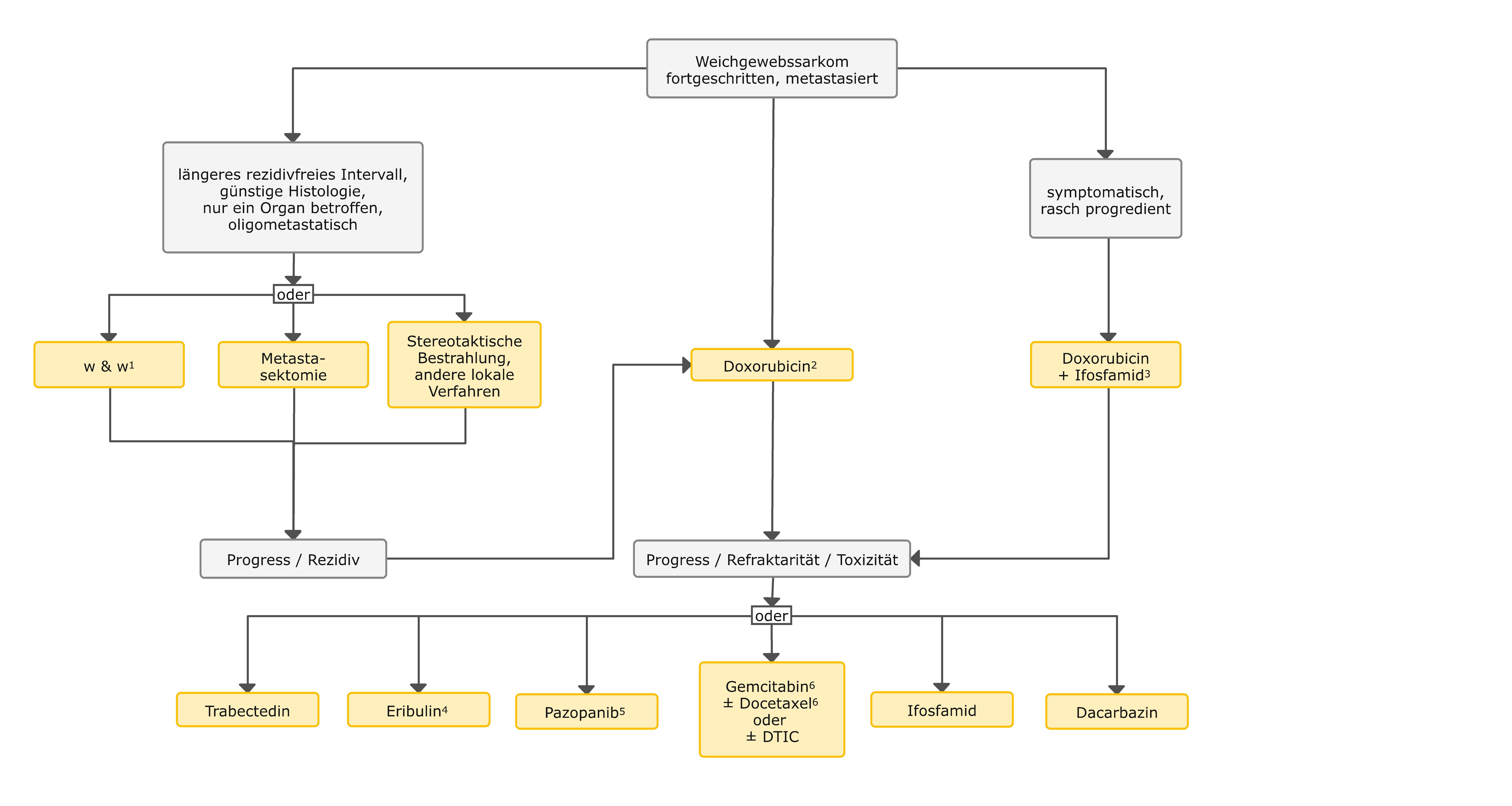 Therapiealgorithmus für fortgeschrittene Weichgewebssarkome