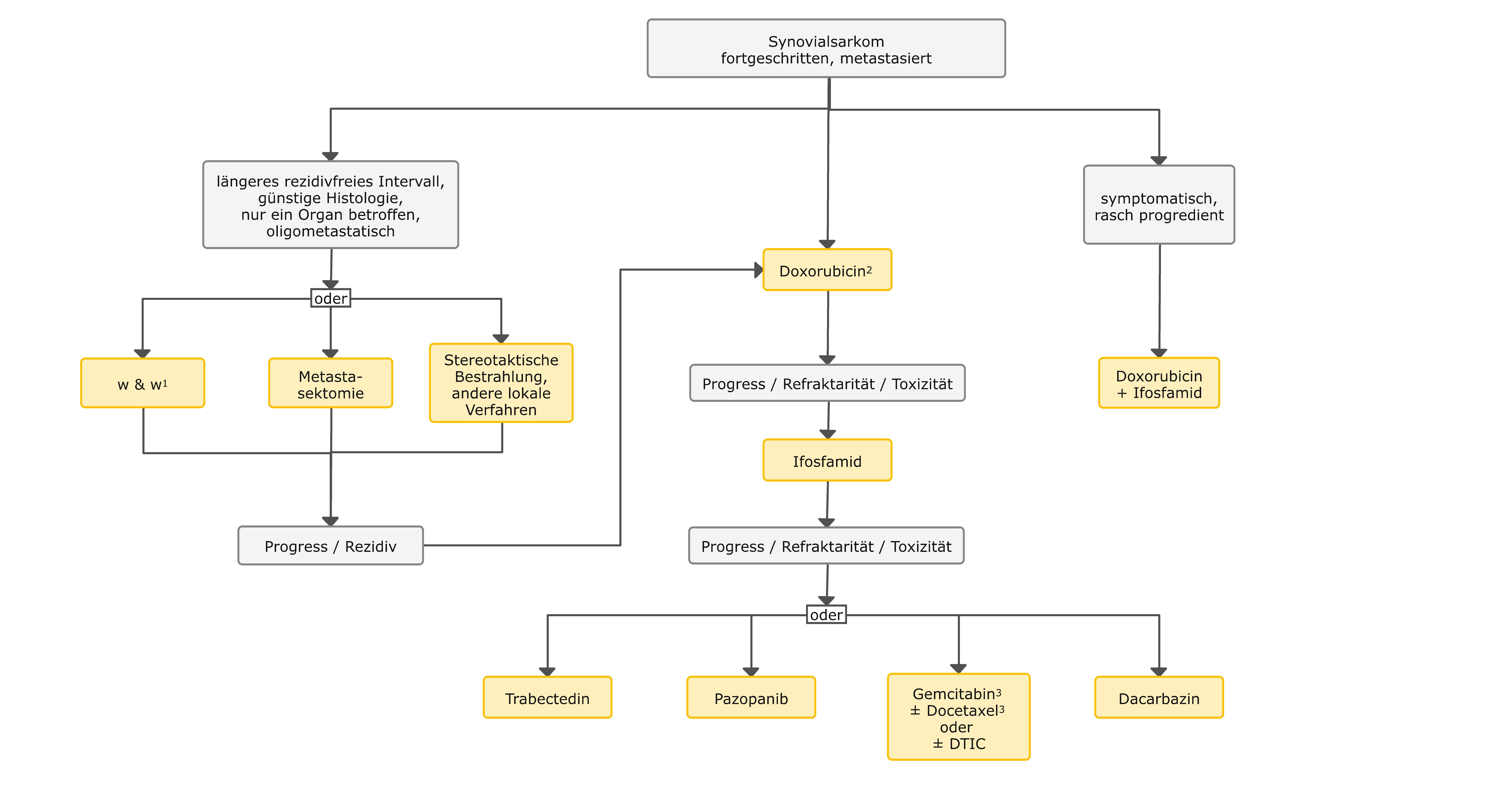 Therapiealgorithmus beim fortgeschrittenen Synovialsarkom