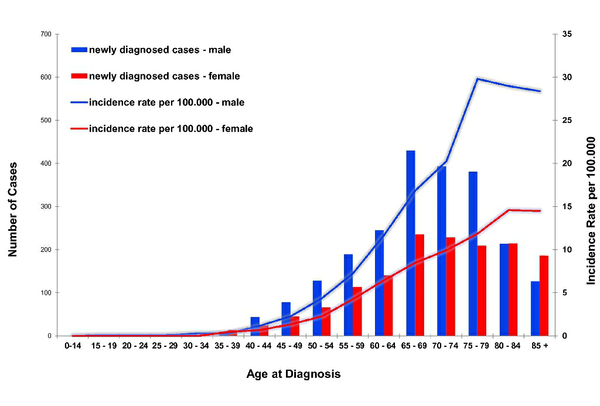 Incidence of CLL in Germany